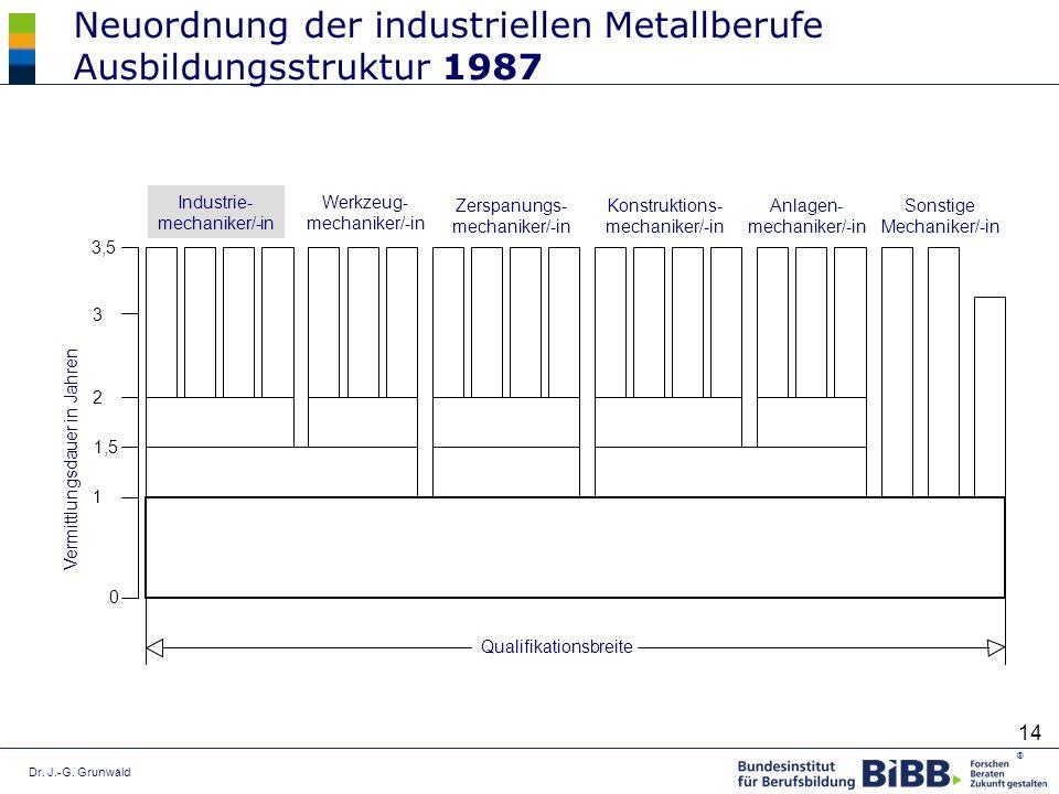 Dr. J.-G. Grunwald ® 14 Industrie- mechaniker/-in Werkzeug- mechaniker/-in Zerspanungs- mechaniker/-in Konstruktions- mechaniker/-in Anlagen- mechanik