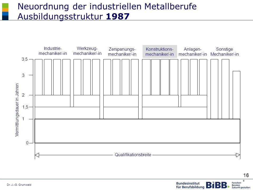 Dr. J.-G. Grunwald ® 16 Industrie- mechaniker/-in Werkzeug- mechaniker/-in Zerspanungs- mechaniker/-in Konstruktions- mechaniker/-in Anlagen- mechanik