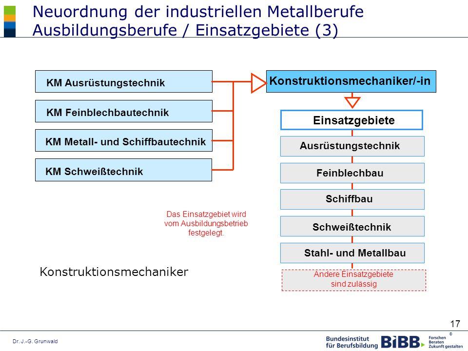 Dr. J.-G. Grunwald ® 17 Neuordnung der industriellen Metallberufe Ausbildungsberufe / Einsatzgebiete (3) Andere Einsatzgebiete sind zulässig Konstrukt