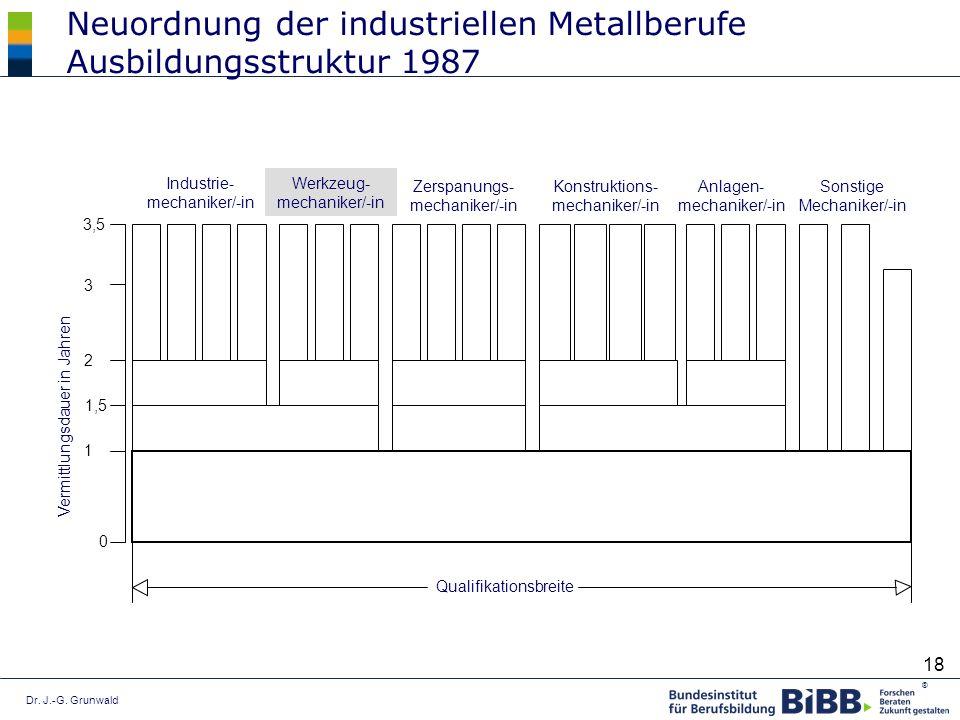Dr. J.-G. Grunwald ® 18 Industrie- mechaniker/-in Werkzeug- mechaniker/-in Zerspanungs- mechaniker/-in Konstruktions- mechaniker/-in Anlagen- mechanik