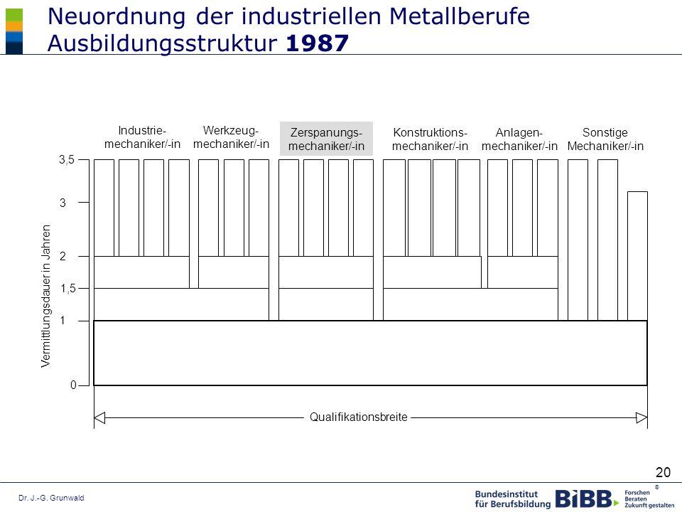 Dr. J.-G. Grunwald ® 20 Industrie- mechaniker/-in Werkzeug- mechaniker/-in Zerspanungs- mechaniker/-in Konstruktions- mechaniker/-in Anlagen- mechanik