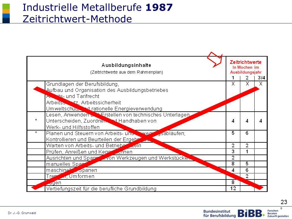 Dr. J.-G. Grunwald ® 23 Industrielle Metallberufe 1987 Zeitrichtwert-Methode Zeitrichtwerte In Wochen im Ausbildungsjahr