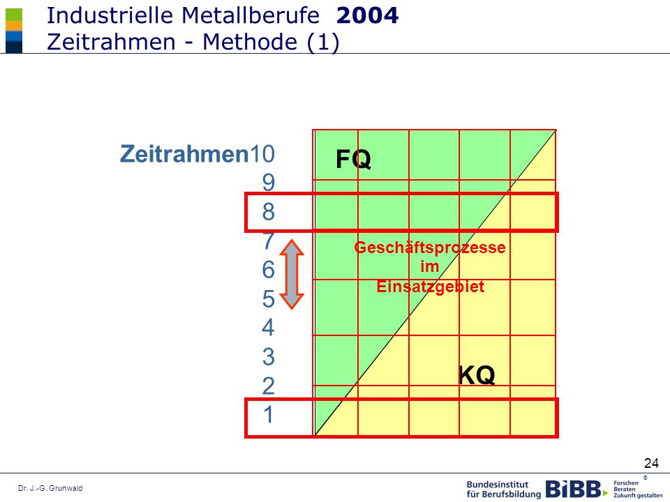 Dr. J.-G. Grunwald ® 24 Industrielle Metallberufe 2004 Zeitrahmen - Methode (1) Zeitrahmen10 9 8 7 6 5 4 3 2 1 KQ FQ Geschäftsprozesse im Einsatzgebie