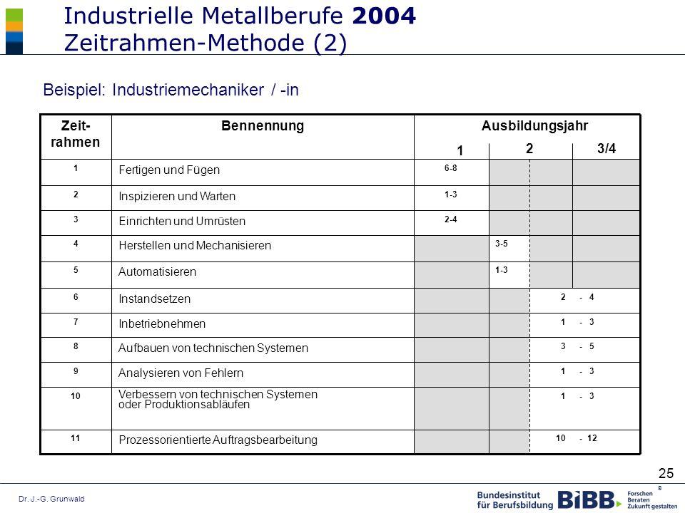 Dr. J.-G. Grunwald ® 25 Industrielle Metallberufe 2004 Zeitrahmen-Methode (2) Beispiel: Industriemechaniker / -in