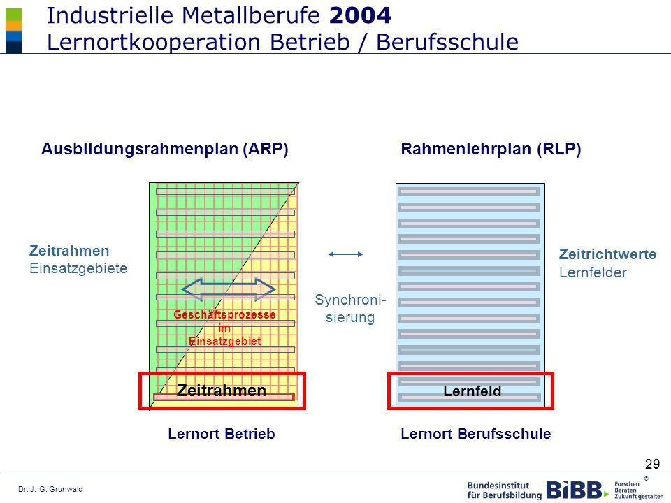 Dr. J.-G. Grunwald ® 29 Industrielle Metallberufe 2004 Lernortkooperation Betrieb / Berufsschule Synchroni- sierung Zeitrahmen Einsatzgebiete Lernort