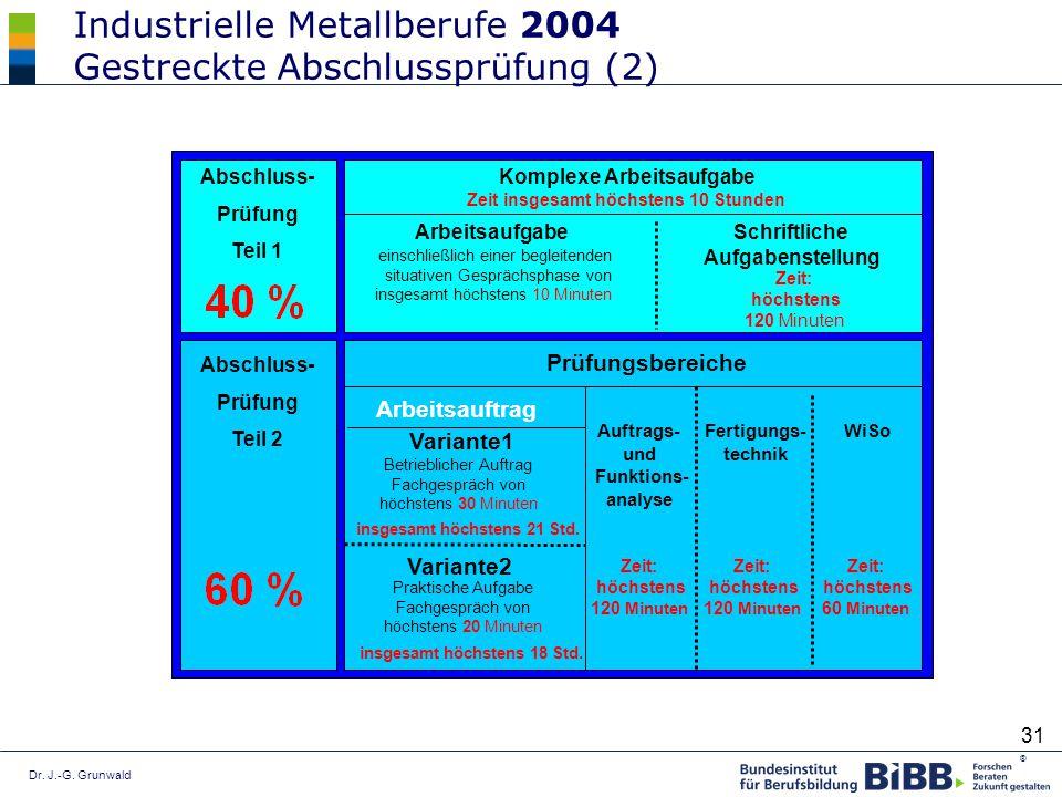 Dr. J.-G. Grunwald ® 31 Arbeitsauftrag Industrielle Metallberufe 2004 Gestreckte Abschlussprüfung (2) Abschluss- Prüfung Teil 1 Abschluss- Prüfung Tei