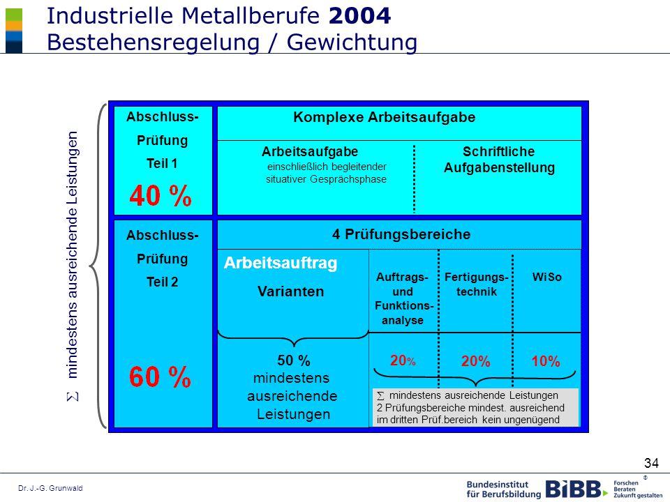 Dr. J.-G. Grunwald ® 34 Industrielle Metallberufe 2004 Bestehensregelung / Gewichtung Arbeitsauftrag Abschluss- Prüfung Teil 1 Abschluss- Prüfung Teil