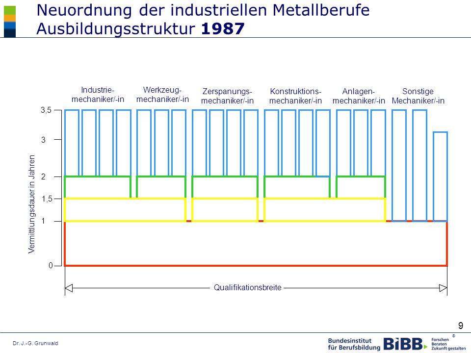 Dr. J.-G. Grunwald ® 9 Industrie- mechaniker/-in Werkzeug- mechaniker/-in Zerspanungs- mechaniker/-in Konstruktions- mechaniker/-in Anlagen- mechanike