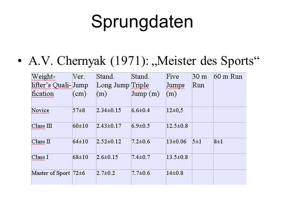 Sprungdaten A.V. Chernyak (1971): Meister des Sports
