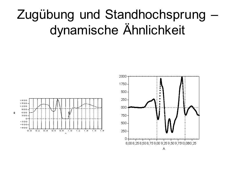 Ein Vergleich der Bewegungsstruktur des Standhochsprunges und des Reißens zeigt die überaus große Ähnlichkeit sowohl in den auftretenden Muskelaktivitäten (EMG-Messung, Videoanalyse der Winkelgeschwindig- keiten) als auch in den Bodenreaktions- kräften (Arabatzi et al.