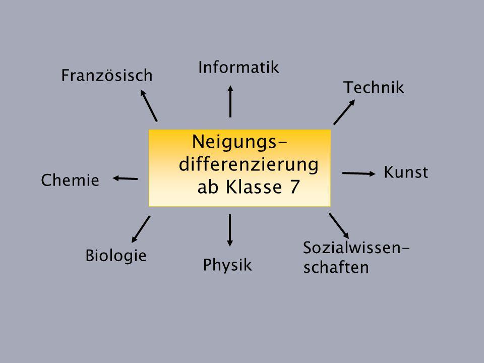 Neigungs- differenzierung ab Klasse 7 Französisch Technik Informatik Biologie Chemie Physik Sozialwissen- schaften Kunst