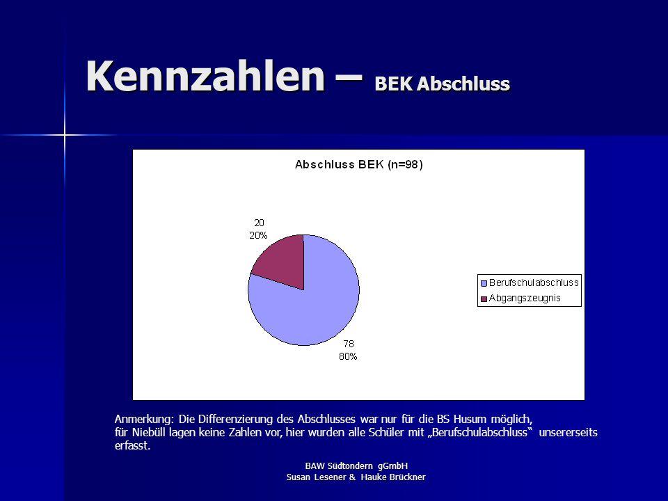 BAW Südtondern gGmbH Susan Lesener & Hauke Brückner Kennzahlen – FÖZ Verbleib Auch hier ist es durch die intensive Begleitung und vernetzte Arbeit gel