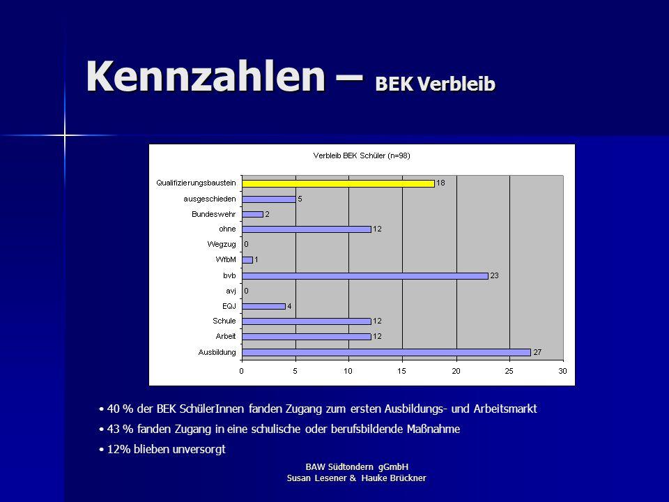 BAW Südtondern gGmbH Susan Lesener & Hauke Brückner Kennzahlen – BEK Abschluss Anmerkung: Die Differenzierung des Abschlusses war nur für die BS Husum