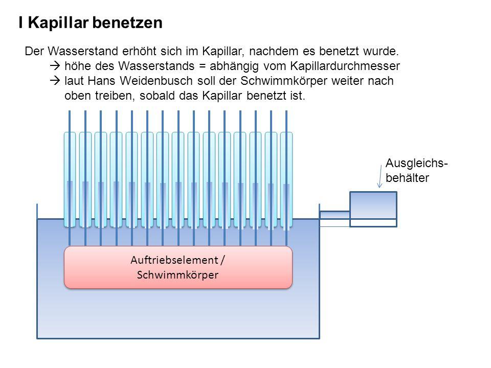I Kapillar benetzen Ausgleichs- behälter Der Wasserstand erhöht sich im Kapillar, nachdem es benetzt wurde. höhe des Wasserstands = abhängig vom Kapil