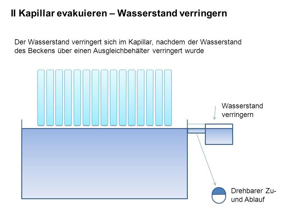 II Kapillar evakuieren – Wasserstand verringern Wasserstand verringern Der Wasserstand verringert sich im Kapillar, nachdem der Wasserstand des Beckens über einen Ausgleichbehälter verringert wurde Drehbarer Zu- und Ablauf