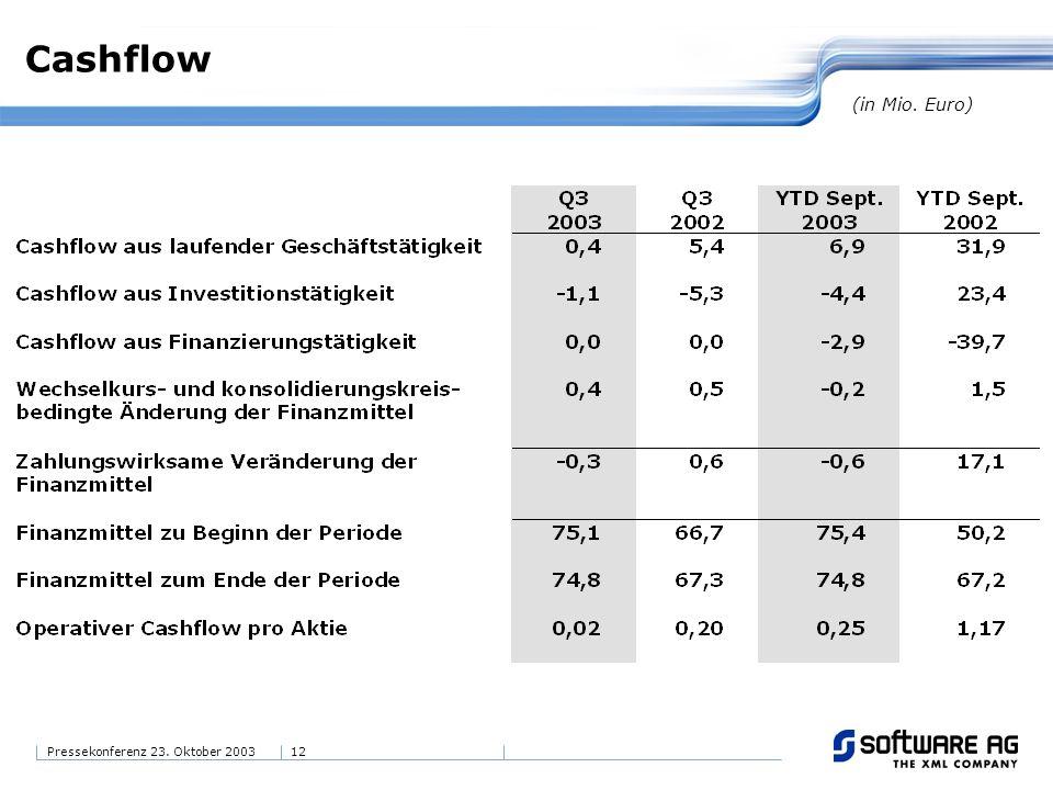 12Pressekonferenz 23. Oktober 2003 Cashflow (in Mio. Euro)