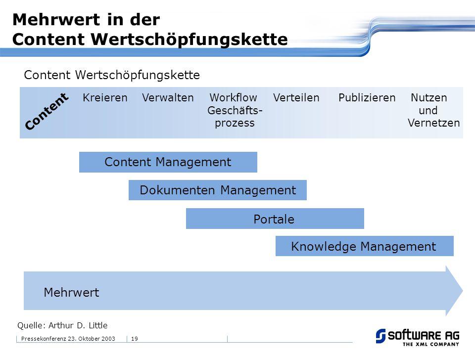 19Pressekonferenz 23. Oktober 2003 Mehrwert in der Content Wertschöpfungskette Content Wertschöpfungskette Kreieren Verwalten Workflow Verteilen Publi