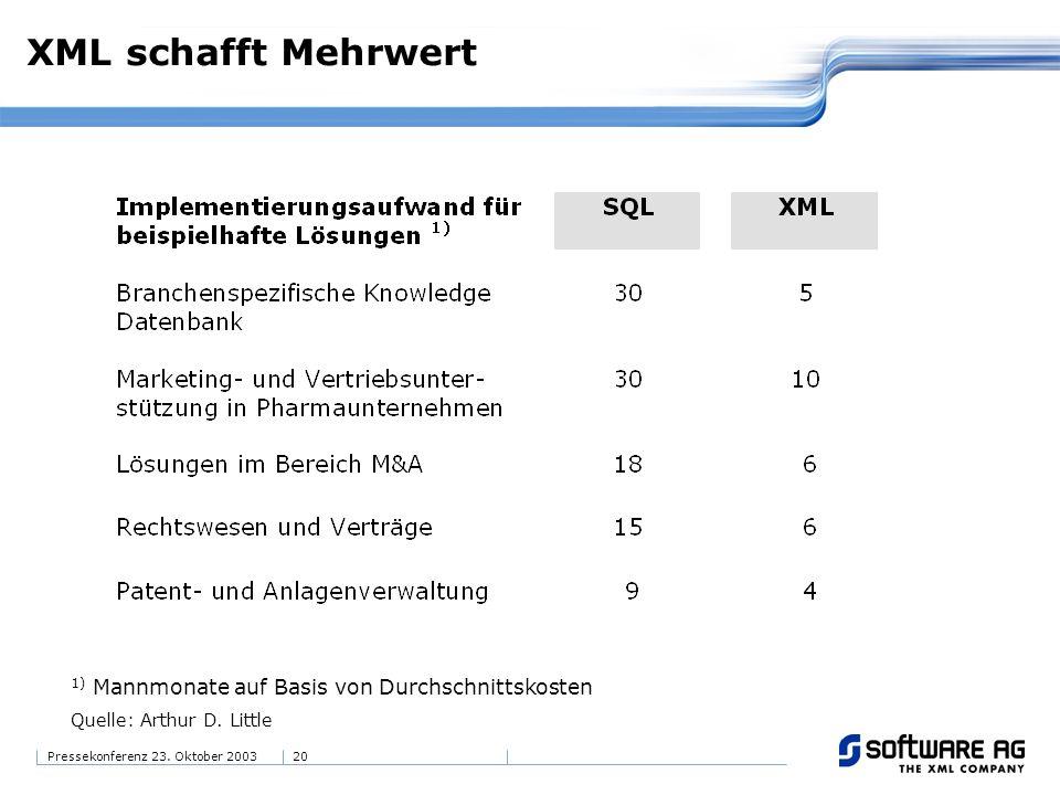 20Pressekonferenz 23. Oktober 2003 XML schafft Mehrwert 1) Mannmonate auf Basis von Durchschnittskosten Quelle: Arthur D. Little