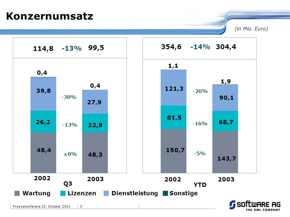 3Pressekonferenz 23. Oktober 2003 Konzernumsatz 99,5 114,8 -13% 26,2 22,9 -13% 39,8 48,4 0,4 27,9 48,3 -30% ±0% 2002 (in Mio. Euro) Q3 304,4354,6 -14%