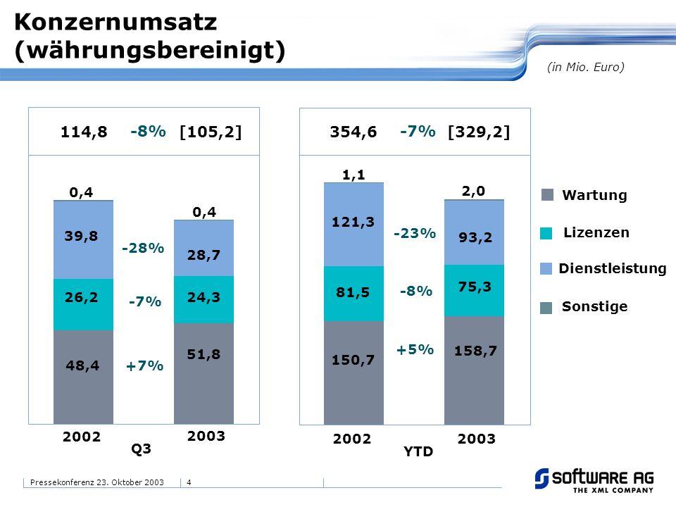 4Pressekonferenz 23. Oktober 2003 Konzernumsatz (währungsbereinigt) (in Mio. Euro) Dienstleistung Wartung [105,2]114,8 48,4 39,8 51,8 28,7 2002 2003 Q