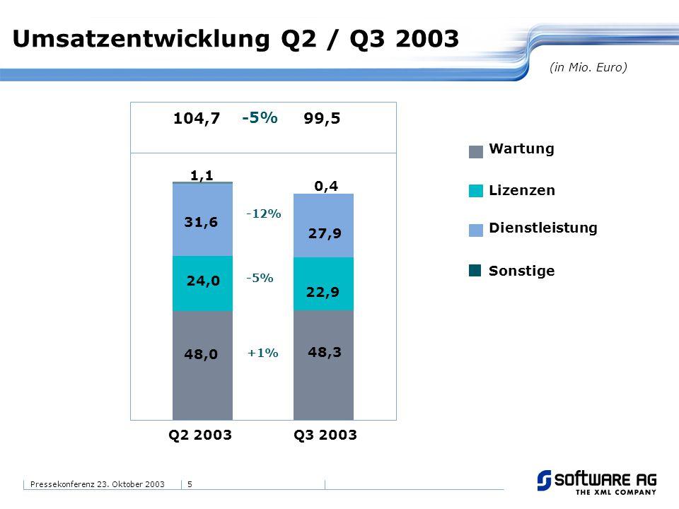 5Pressekonferenz 23. Oktober 2003 Umsatzentwicklung Q2 / Q3 2003 104,799,5 -5% 22,9 24,0 -5% 27,9 48,3 0,4 1,1 31,6 48,0 -12% +1% Q2 2003 Q3 2003 Wart