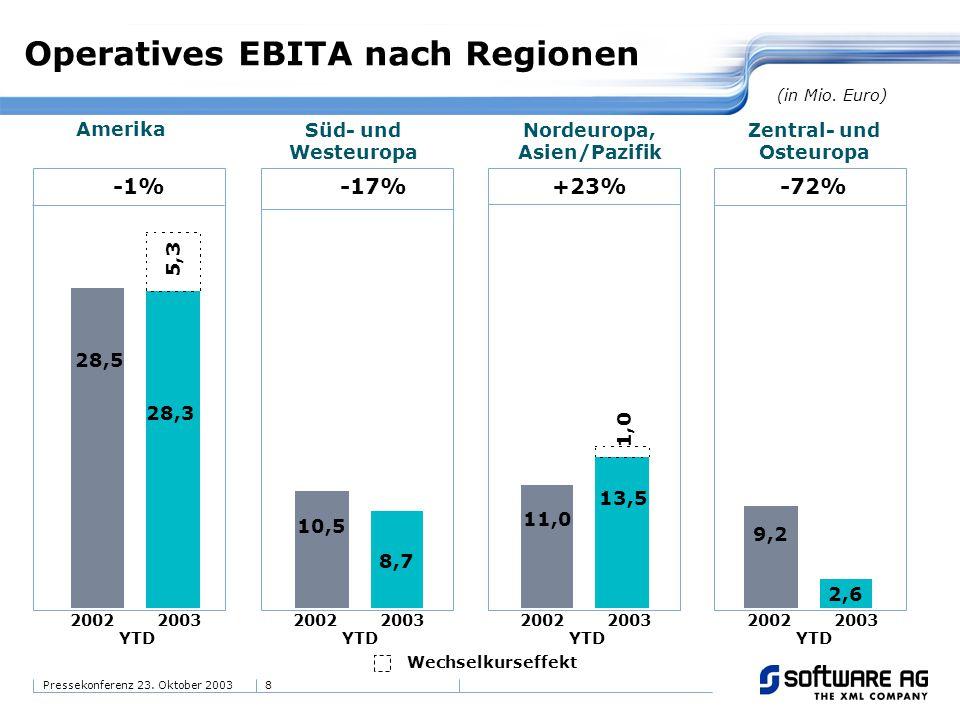 8Pressekonferenz 23. Oktober 2003 Operatives EBITA nach Regionen 28,5 28,3 -1% 8,7 10,5 2,6 9,2 13,5 11,0 -17%+23%-72% (in Mio. Euro) Amerika Süd- und