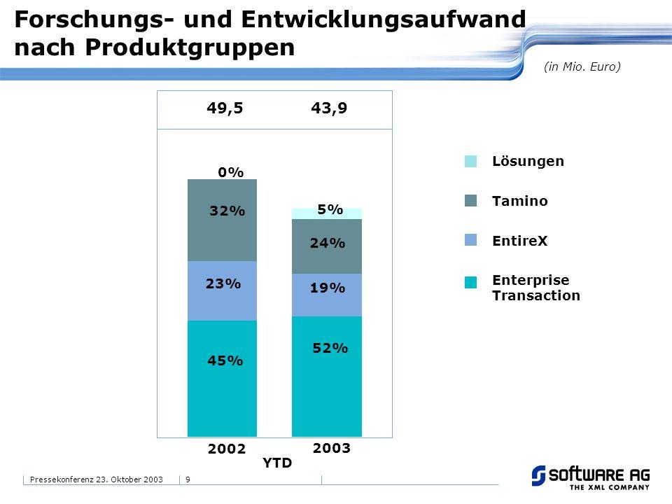 9Pressekonferenz 23. Oktober 2003 (in Mio. Euro) 2002 2003 32% 45% 23% 52% 19% 5% 49,543,9 24% 0% YTD Forschungs- und Entwicklungsaufwand nach Produkt