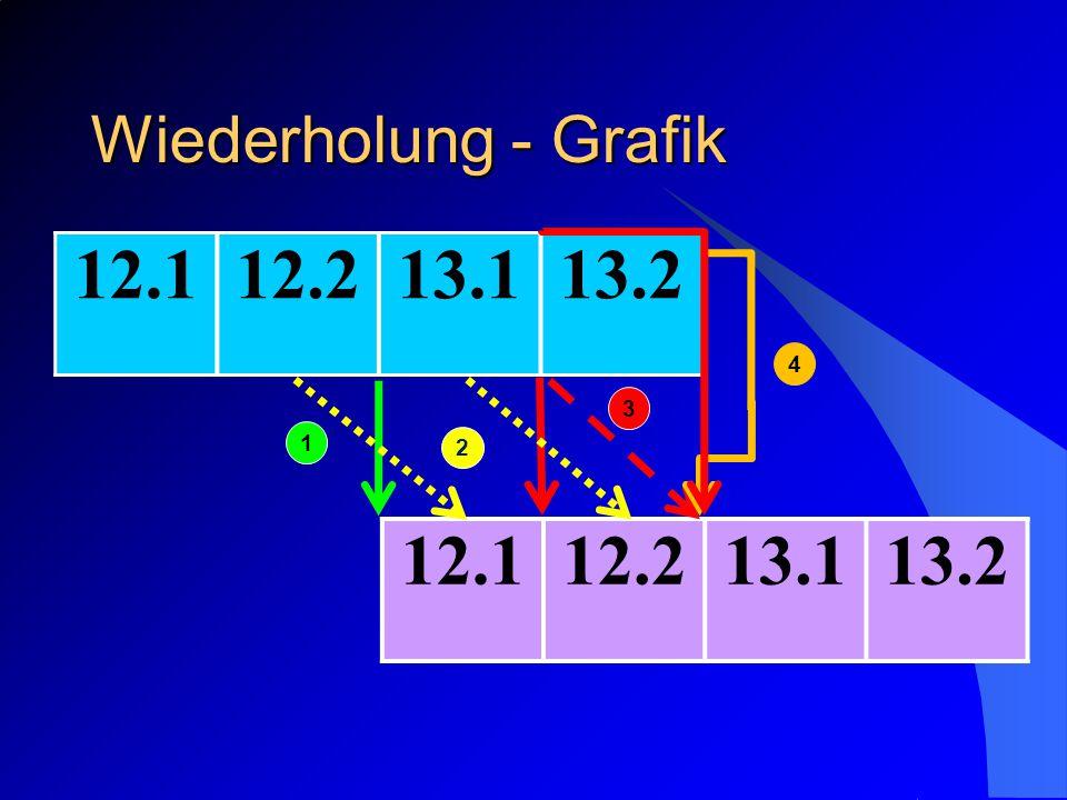 12.112.213.113.2 12.112.213.113.2 1 2 3 4 Wiederholung - Grafik