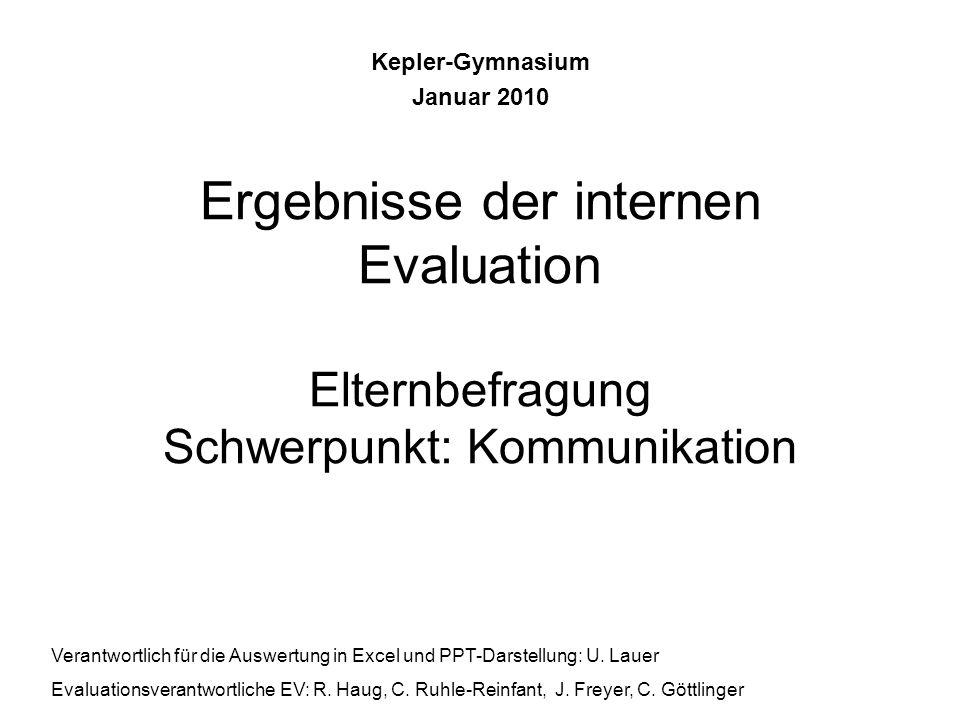 3.Indikatoren und Mindest- anforderungen bestimmen Evaluationszyklus Maßnahmen umsetzen 5.