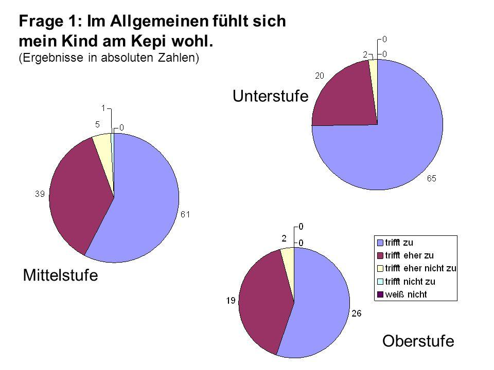 Auswertung Gesamt (US+MS+OS) in %: Frage 2a-2k f.Telefonate mit LehrerInnen g.