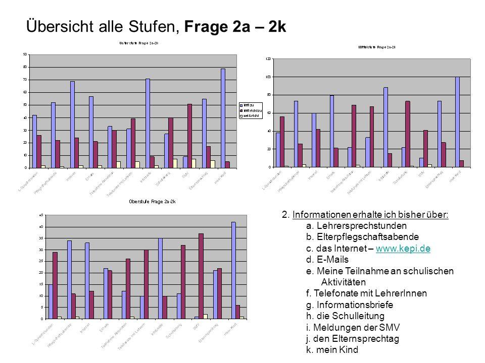 Auswertung Gesamt (US+MS+OS) in %: Frage 3-13 3.