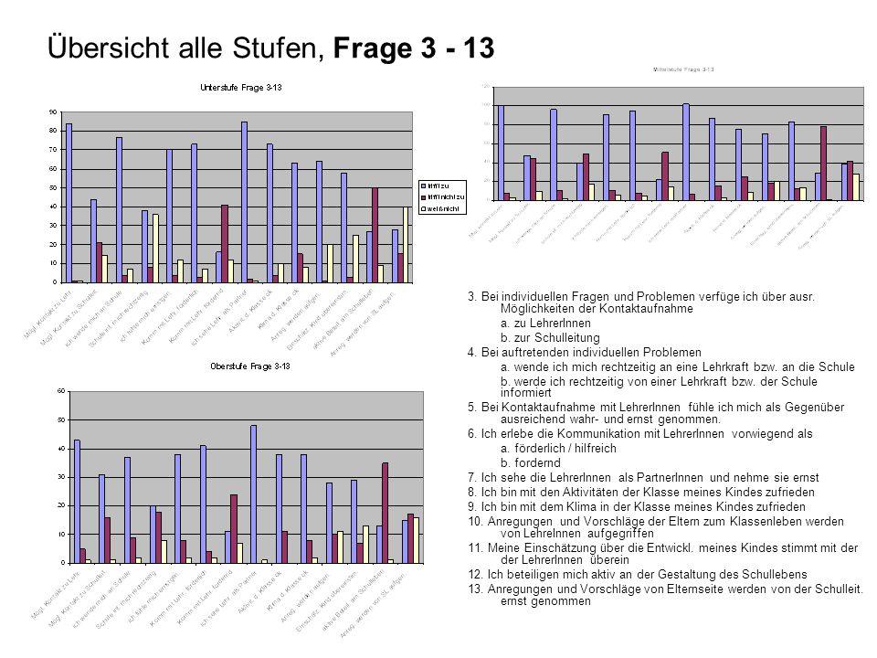 Auswertung Gesamt (US+MS+OS) in %: Frage 14a-14j 14.