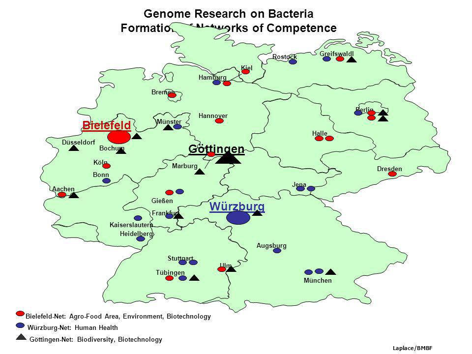 Genome Research on Bacteria Formation of Networks of Competence Tübingen Ulm Hamburg München Stuttgart Göttingen Jena Würzburg-Net: Human Health RZPD Bonn Düsseldorf Freiburg Halle Göttingen-Net: Biodiversity, Biotechnology Heidelberg Stuttgart Tübingen Gießen Kiel Hannover Bremen Laplace/BMBF Bielefeld Aachen Würzburg Dresden Berlin Greifswaldl Köln Marburg Kaiserslautern Münster Bochum Frankfurt Bielefeld-Net: Agro-Food Area, Environment, Biotechnology Augsburg Ulm Rostock