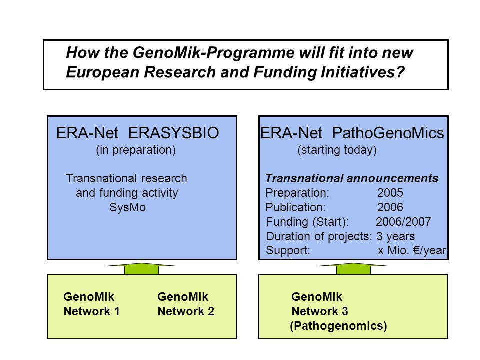 How the GenoMik-Programme will fit into new European Research and Funding Initiatives? GenoMik GenoMik GenoMik Network 1 Network 2 Network 3 (Pathogen