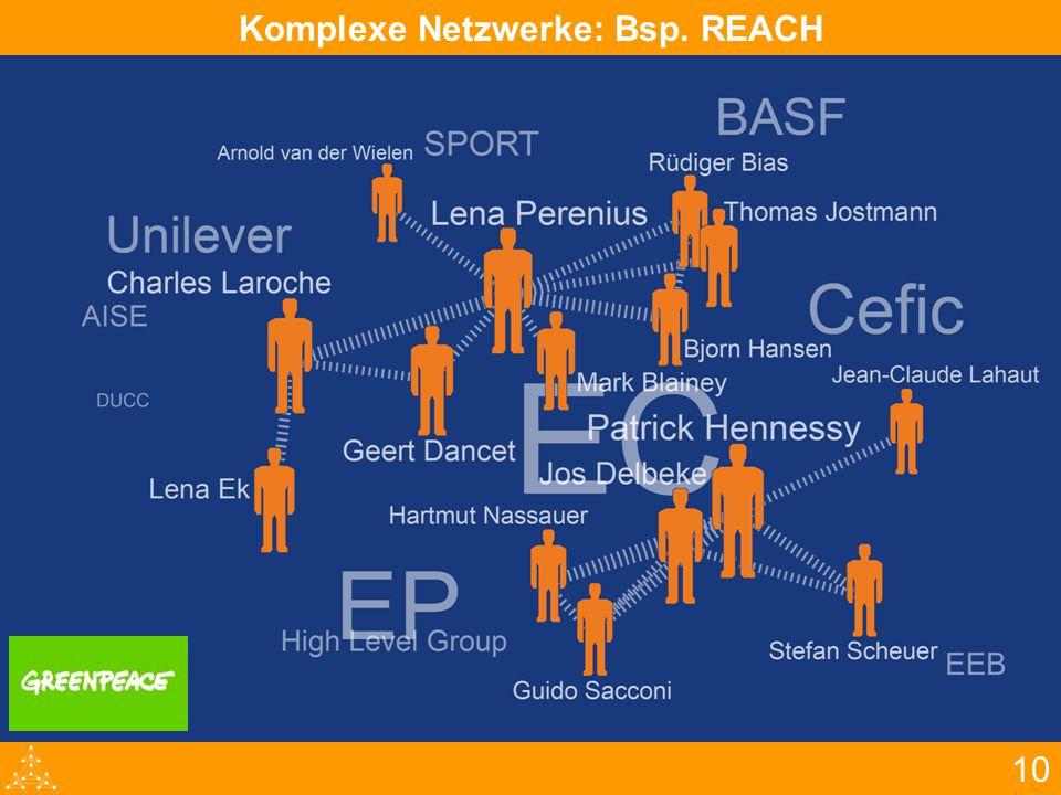 10 Komplexe Netzwerke: Bsp. REACH