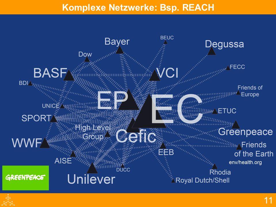 11 Komplexe Netzwerke: Bsp. REACH