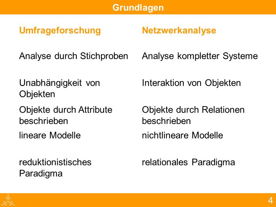 4 UmfrageforschungNetzwerkanalyse Analyse durch StichprobenAnalyse kompletter Systeme Unabhängigkeit von Objekten Interaktion von Objekten Objekte dur