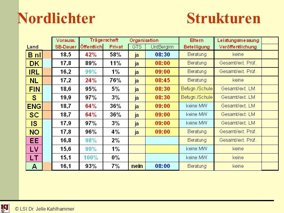 © LSI Dr. Jelle Kahlhammer Nordlichter Strukturen