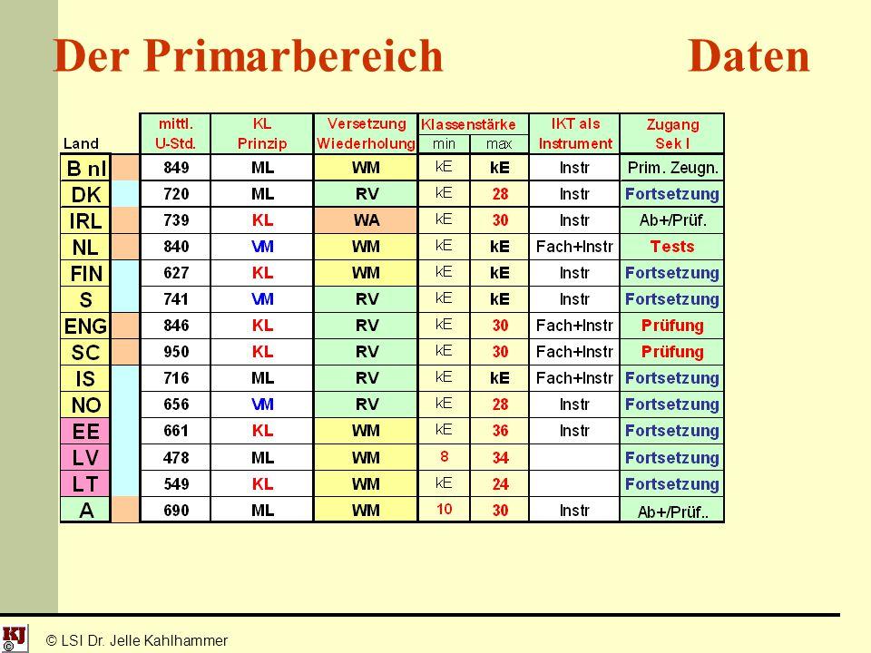 © LSI Dr. Jelle Kahlhammer Der Primarbereich Daten