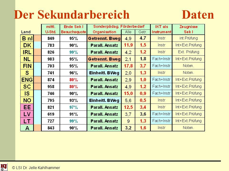 © LSI Dr. Jelle Kahlhammer Der Sekundarbereich Daten