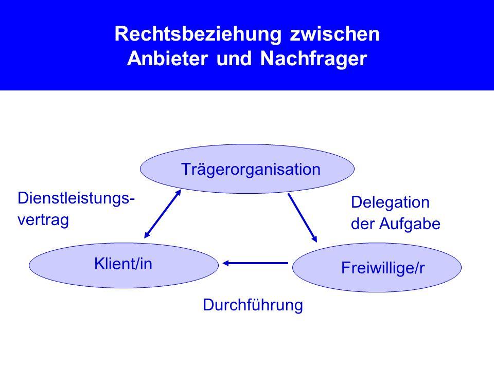 Rechtsbeziehung zwischen Anbieter und Nachfrager Trägerorganisation Freiwillige/r Klient/in Dienstleistungs- vertrag Delegation der Aufgabe Durchführung