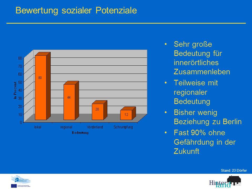 Bewertung sozialer Potenziale Sehr große Bedeutung für innerörtliches Zusammenleben Teilweise mit regionaler Bedeutung Bisher wenig Beziehung zu Berlin Fast 90% ohne Gefährdung in der Zukunft Stand: 23 Dörfer