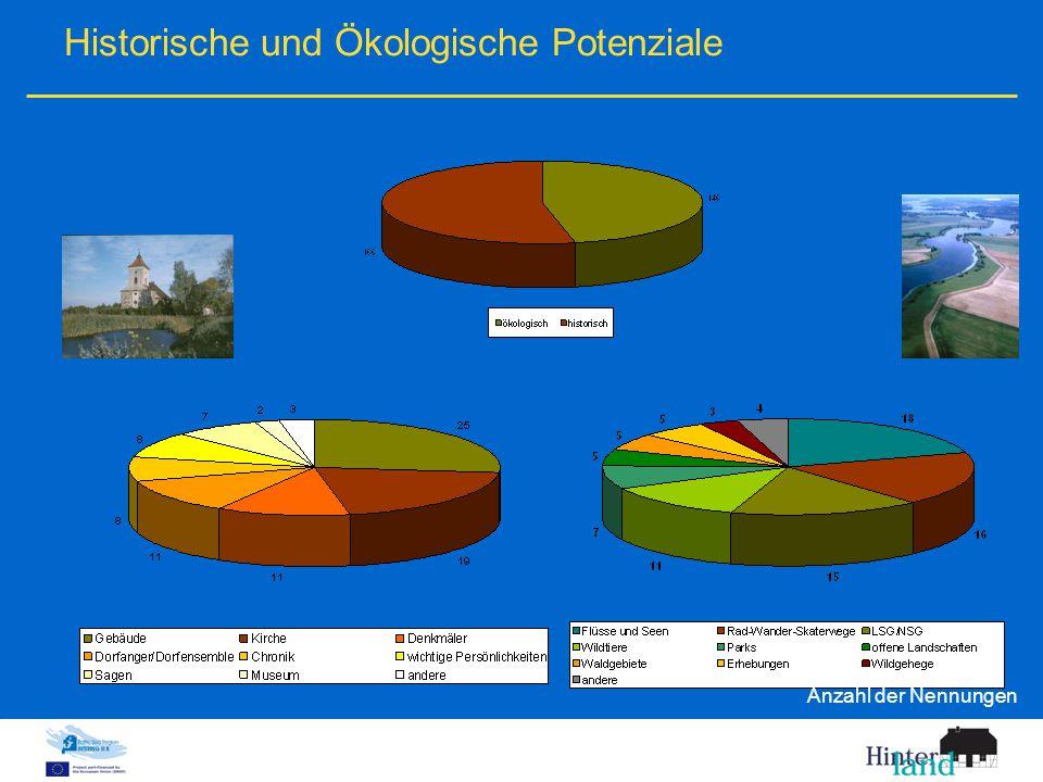 Historische und Ökologische Potenziale Anzahl der Nennungen