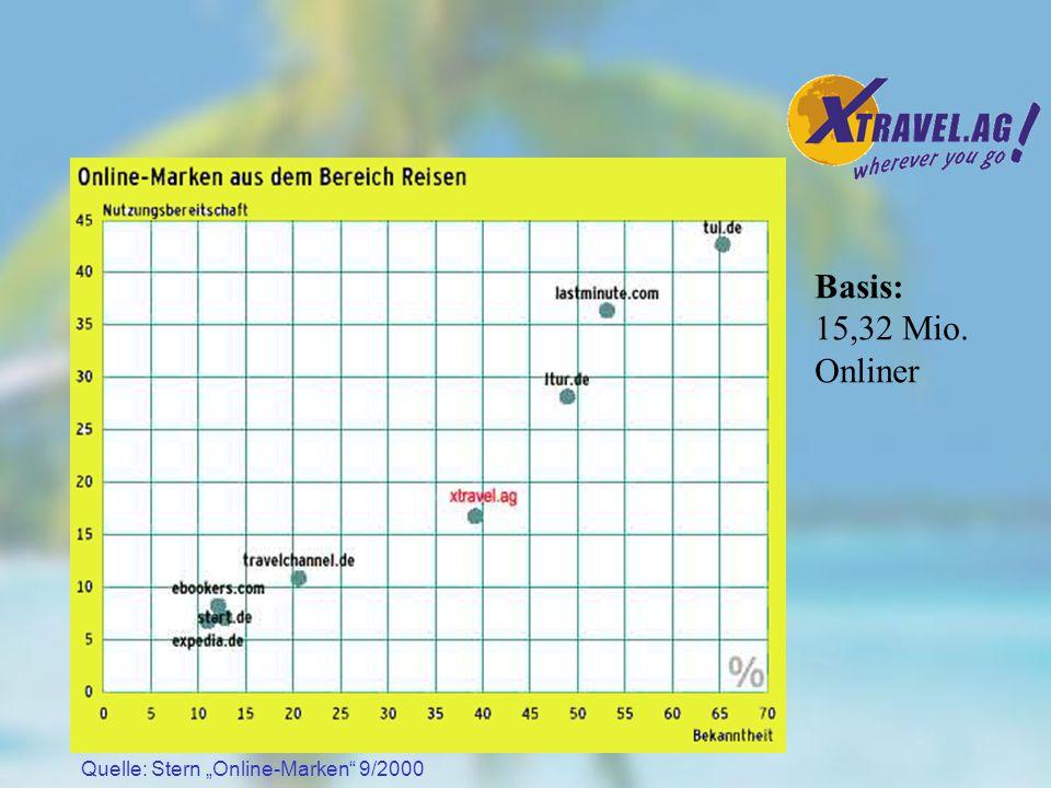 In Deutschland wird es zwischen 1999 und 2003 voraussichtlich zu einer Ver27fachung des Umsatzes im Online-Reisemarkt kommen 1999 wurden in Deutschland 1% aller Buchungen online getätigt, bis 2003 wird dieser Anteil auf 10% anwachsen.