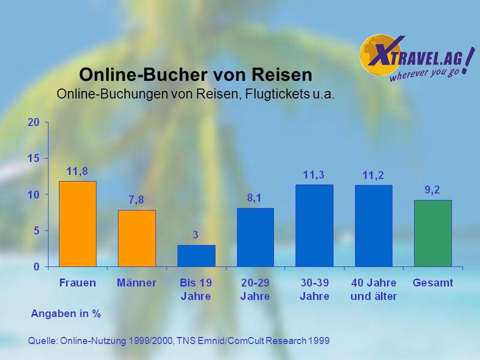 Quelle: Stern Online-Marken 9/2000 Basis: 15,32 Mio. Onliner