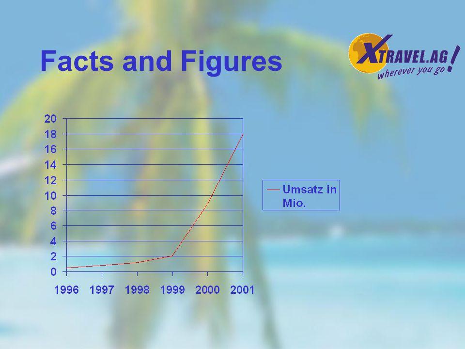 Unternehmensgeschichte 1996 Gründung in Hamburg 1998 Kauf der Xline GmbH 1999 Kauf der T.I.M.