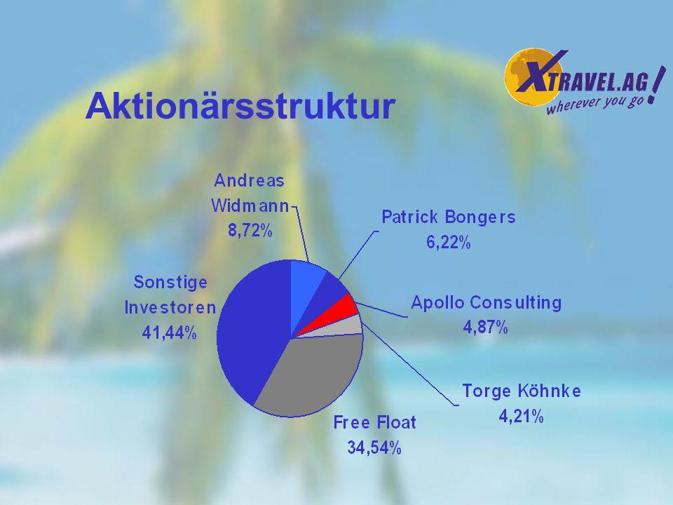 Unternehmensziele / Strategische Ausrichtung Erreichen der Gewinnschwelle 2003 Aufbau der Marke XTRAVEL.AG Kundenbindung durch umfangreiche Serviceleistungen