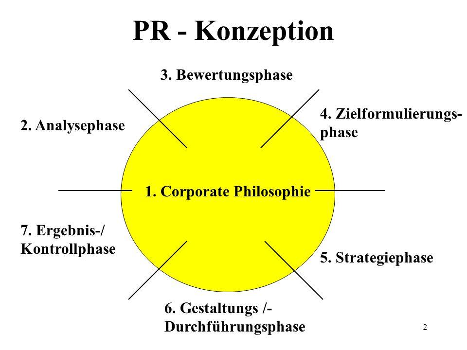 2 PR - Konzeption 1.Corporate Philosophie 2. Analysephase 3.