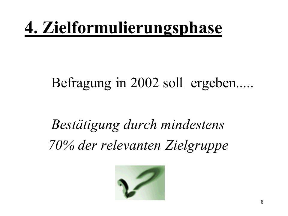 8 4.Zielformulierungsphase Befragung in 2002 soll ergeben.....