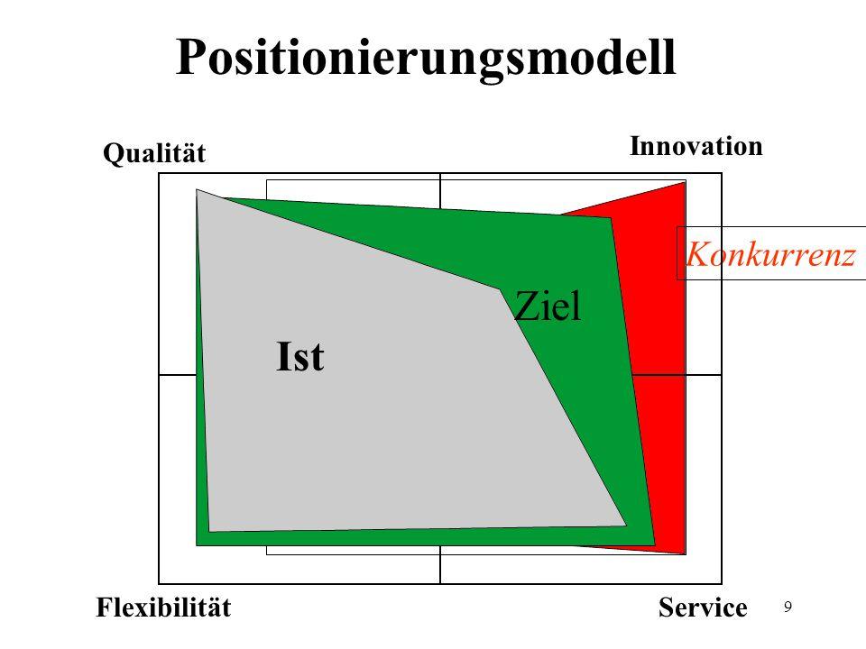 9 Konkurrenz Positionierungsmodell Qualität Flexibilität Innovation Service Ist Ziel